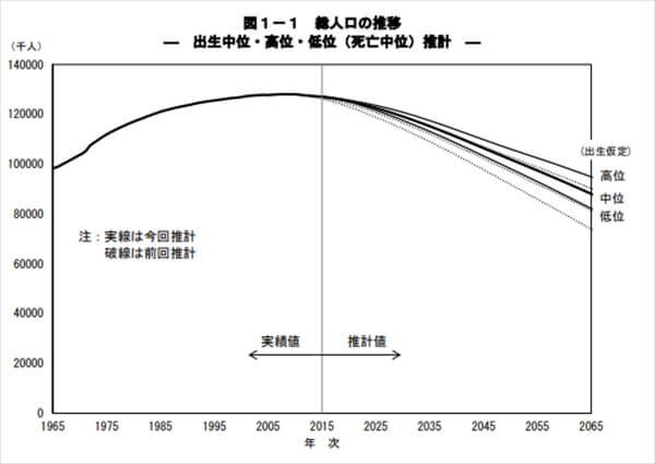 人口の減少2