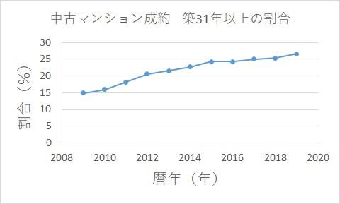 10年前は、築31年以上の成約は15%